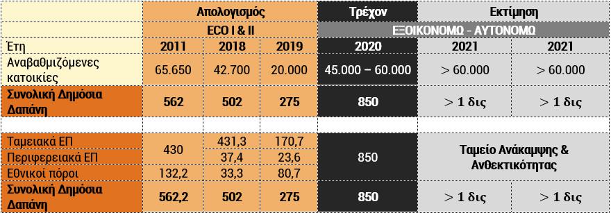 Χρηματοδοτικό πλαίσιο ΕΞΟΙΚΟΝΟΜΩ - ΑΥΤΟΝΟΜΩ